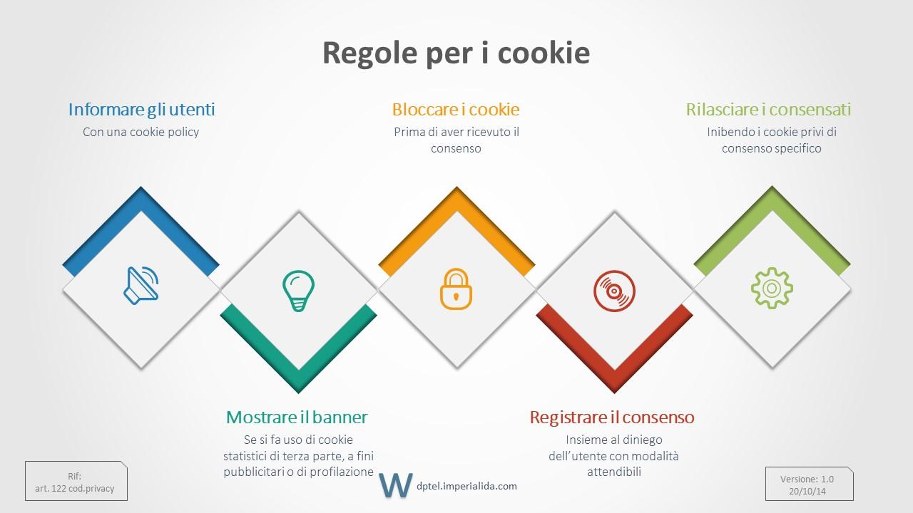 Regole per i cookie