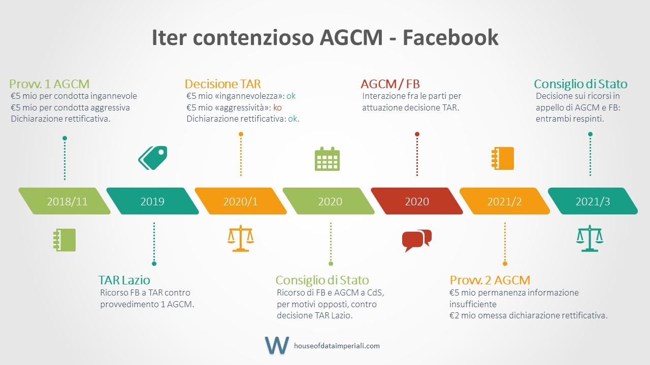 Iter processuale AGCM - Facebook