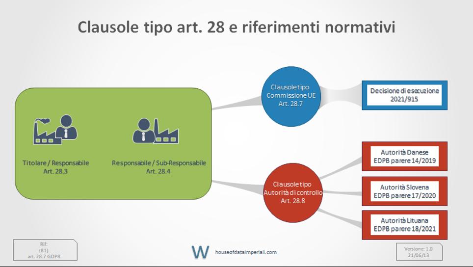 infografica clausole tipo art. 28 UE e riferimenti normativi