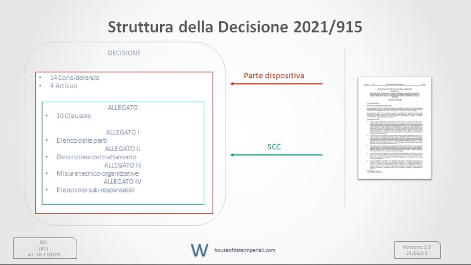 struttura_Decisione UE_2021/915_SCC