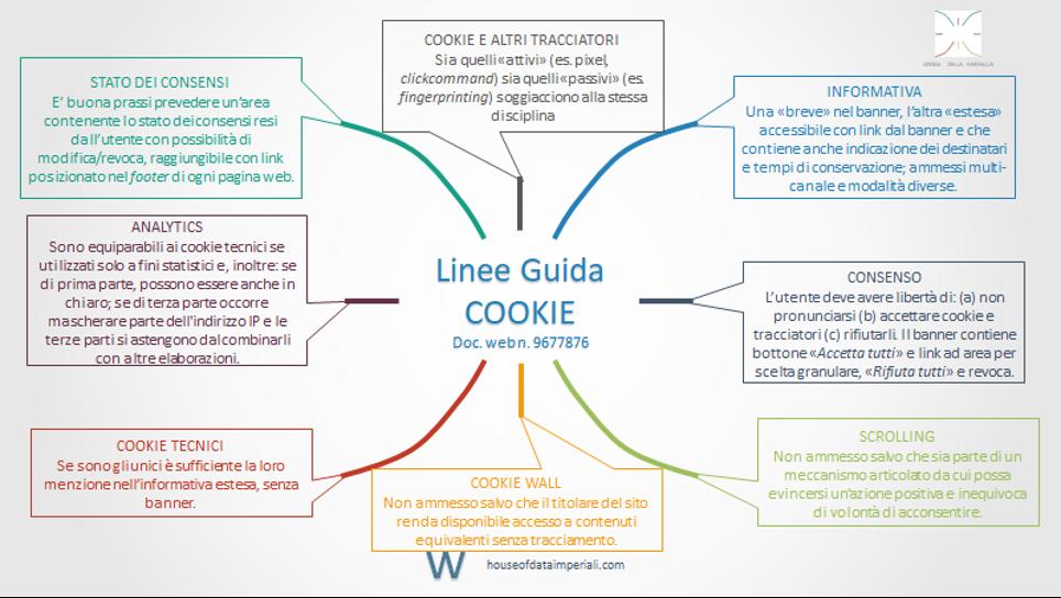 Cookie: nuove linee guida Garante Privacy