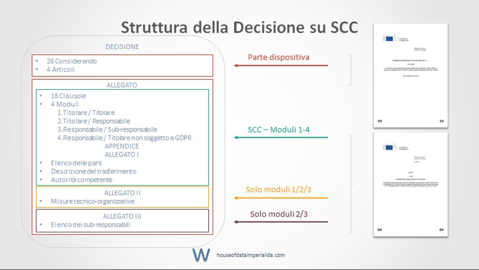 Struttura della Decisione Commissione UE nuove SCC